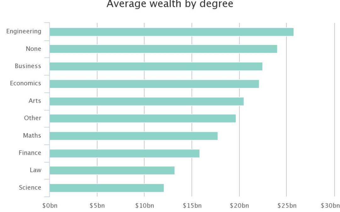 Which degrees did the world's top billionaires have ?