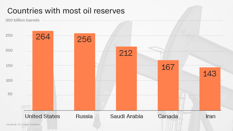 The US now has the Greatest Oil Reserves
