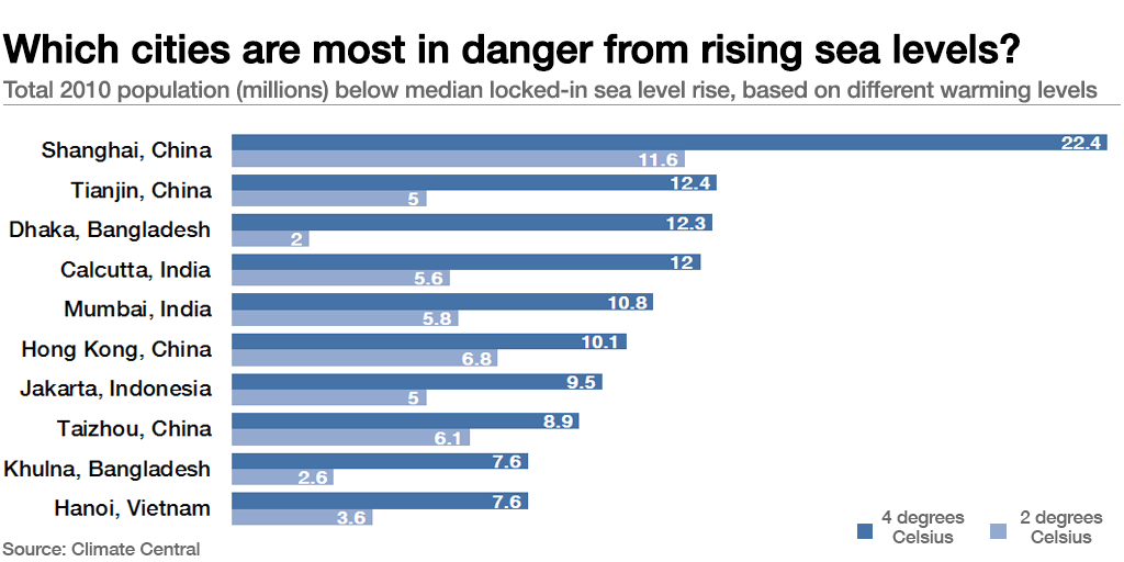 6-rising-sea-levels-threat-on-cities
