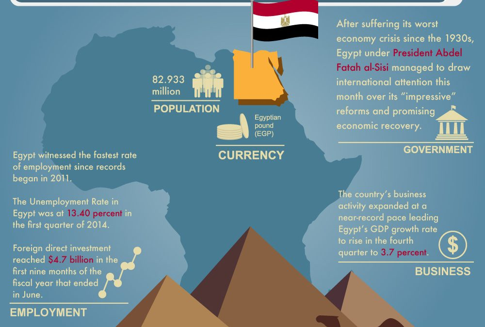 Egypt allows its currency to float freely