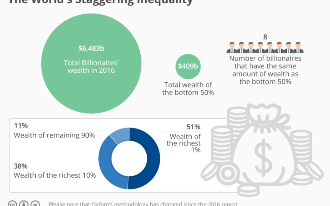 How Inequality deepening Worldwide challenges all